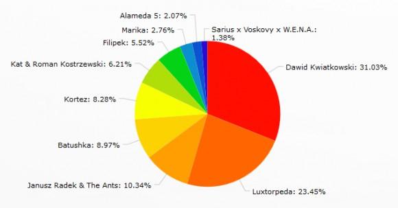 wyniki głosowania - wykres